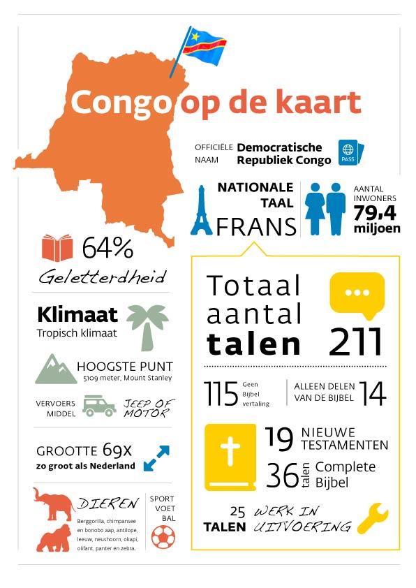 Infographic over Congo