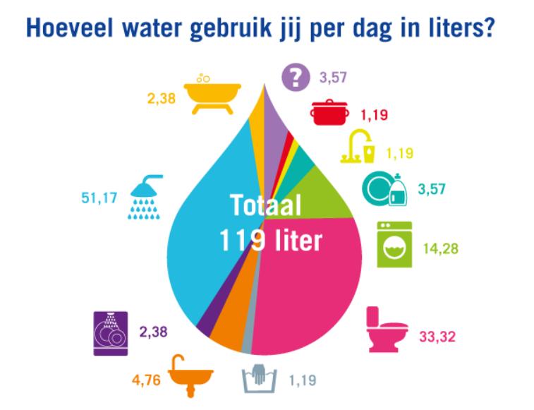 Overzicht Van Het Watergebruik In Nederland (bron: Vitens)